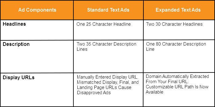 AdWords Text Ads Chart