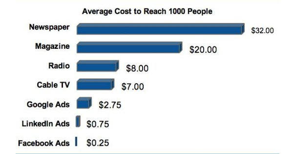facebook-ads-cost-chart-boostlikes-com