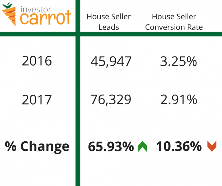Carrot Real estate market predictions for 2018