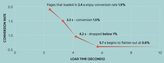 higher conversion rates with faster page speed