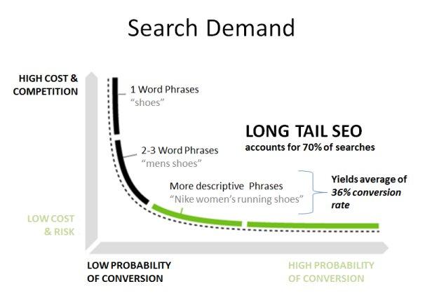 long-tail keywords neil patel