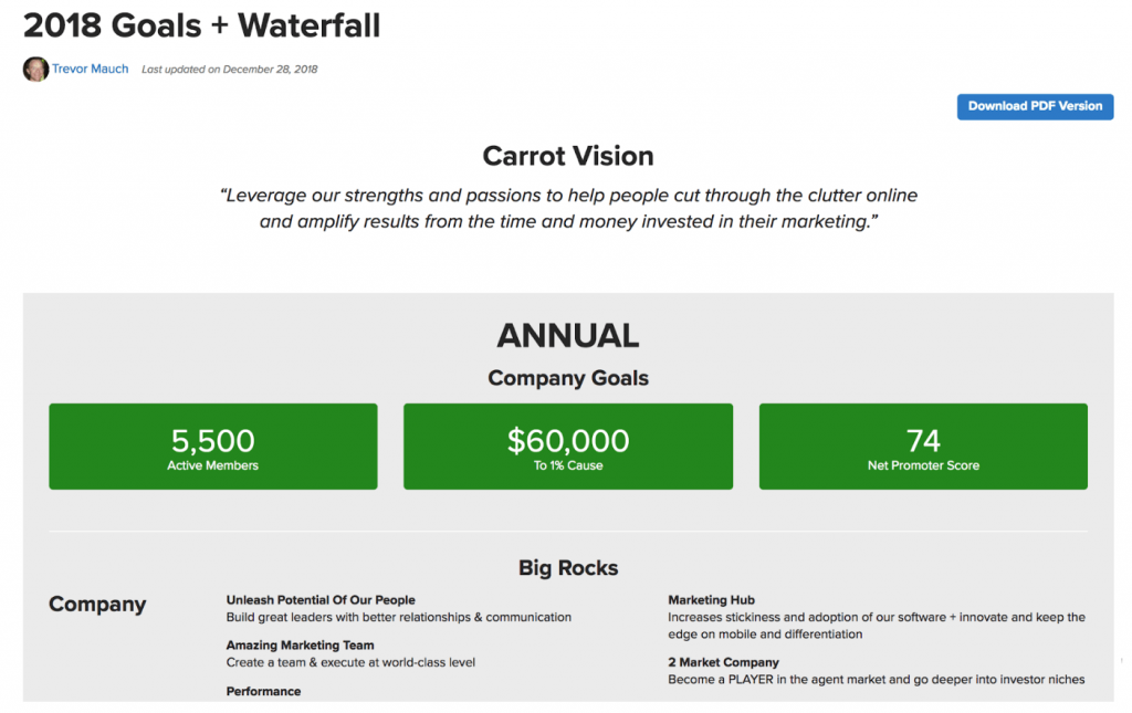 Annual Planning Goals Waterfall