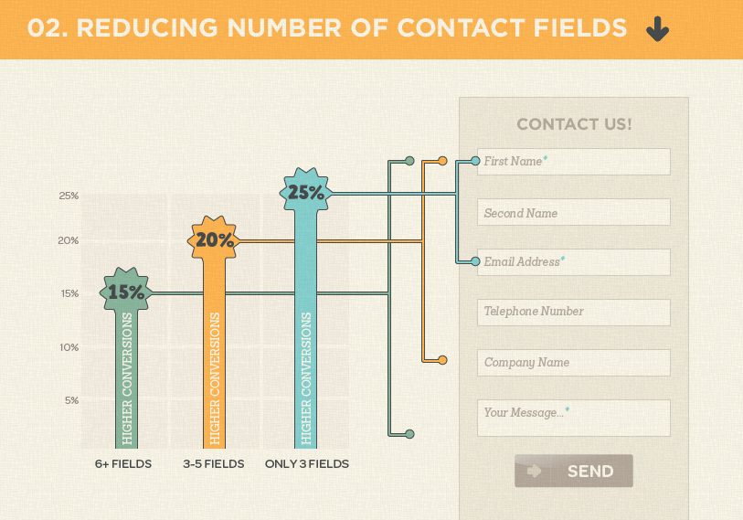 Reduce-Number-of-Contact-Fields