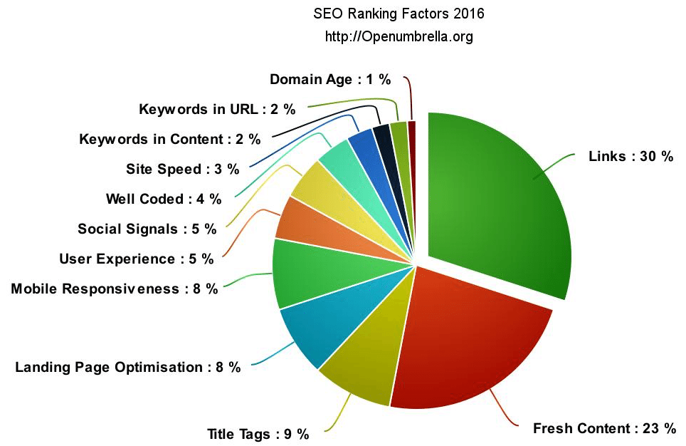 SEO for real estate investors Ranking Factors
