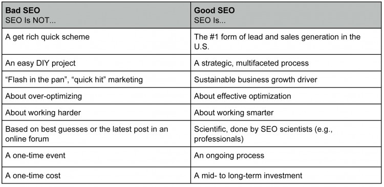 how rushing your seo can ruin your results