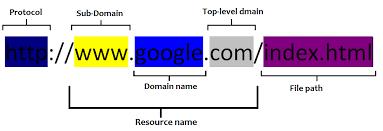 SEO for real estate investor URLs