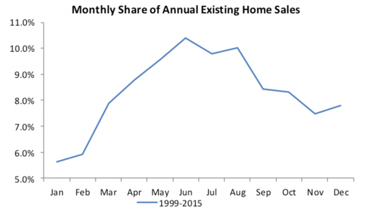 real estate home sales graph