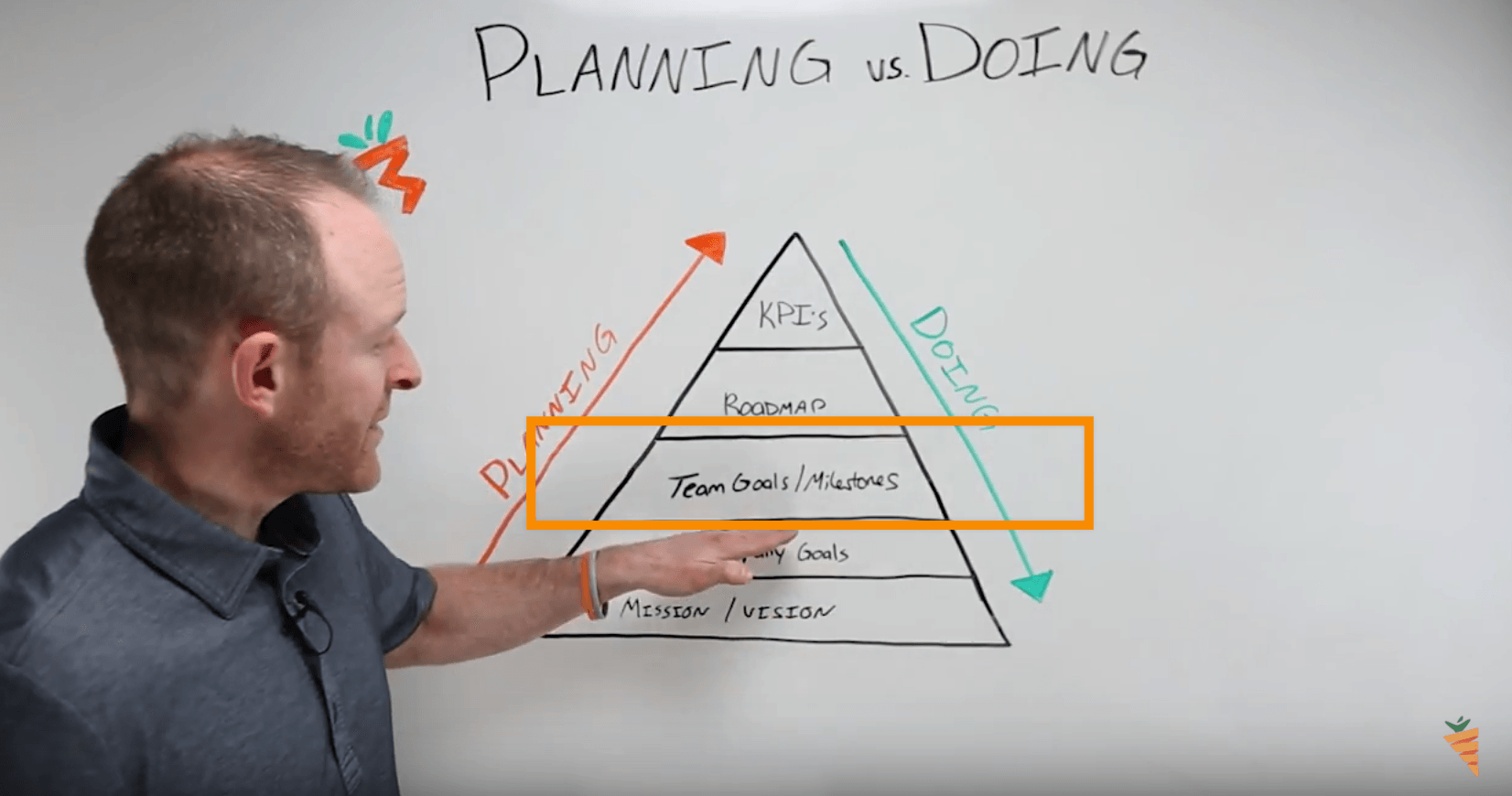 planning vs doing team goal setting