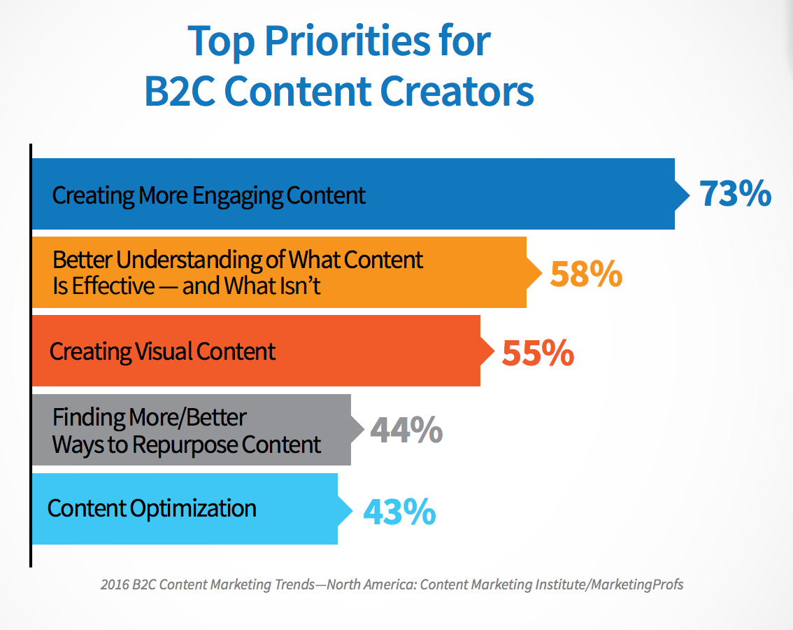 CMI B2C Top Content Priorities for Creators