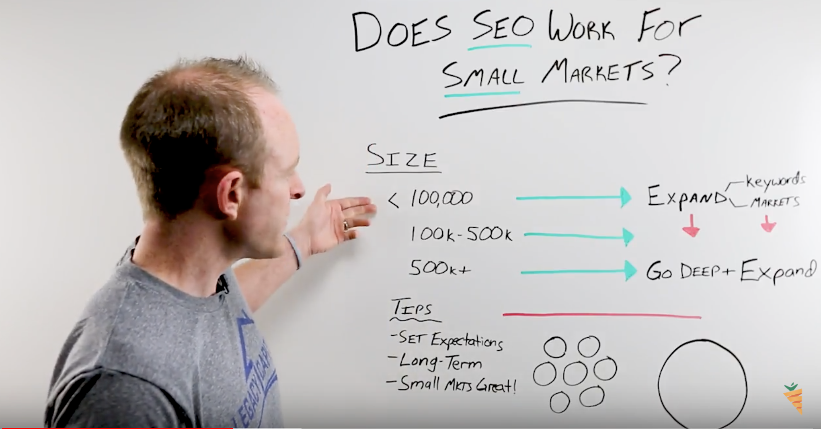 SEO in Smaller Markets