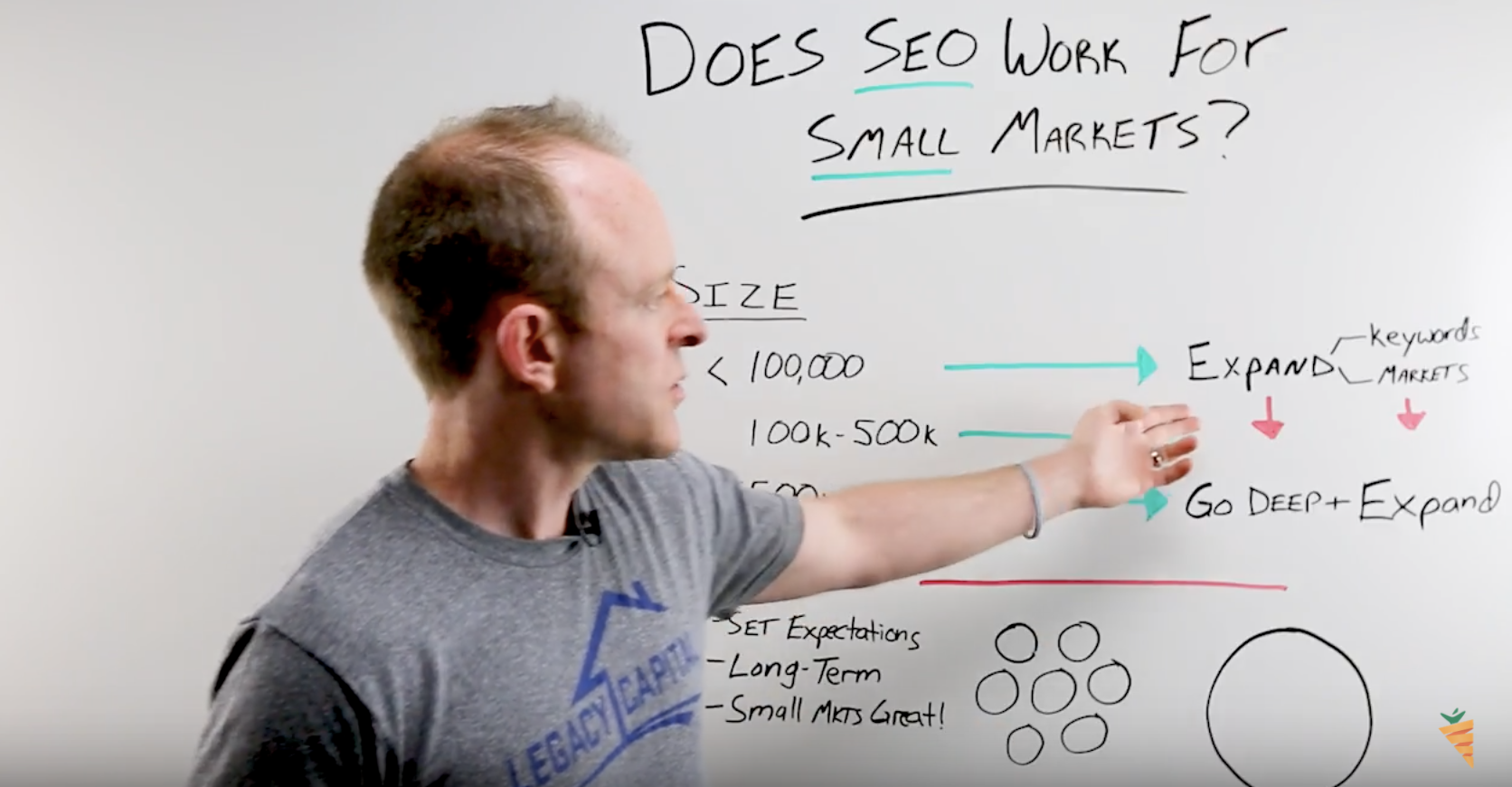 does seo work for small real estate markets
