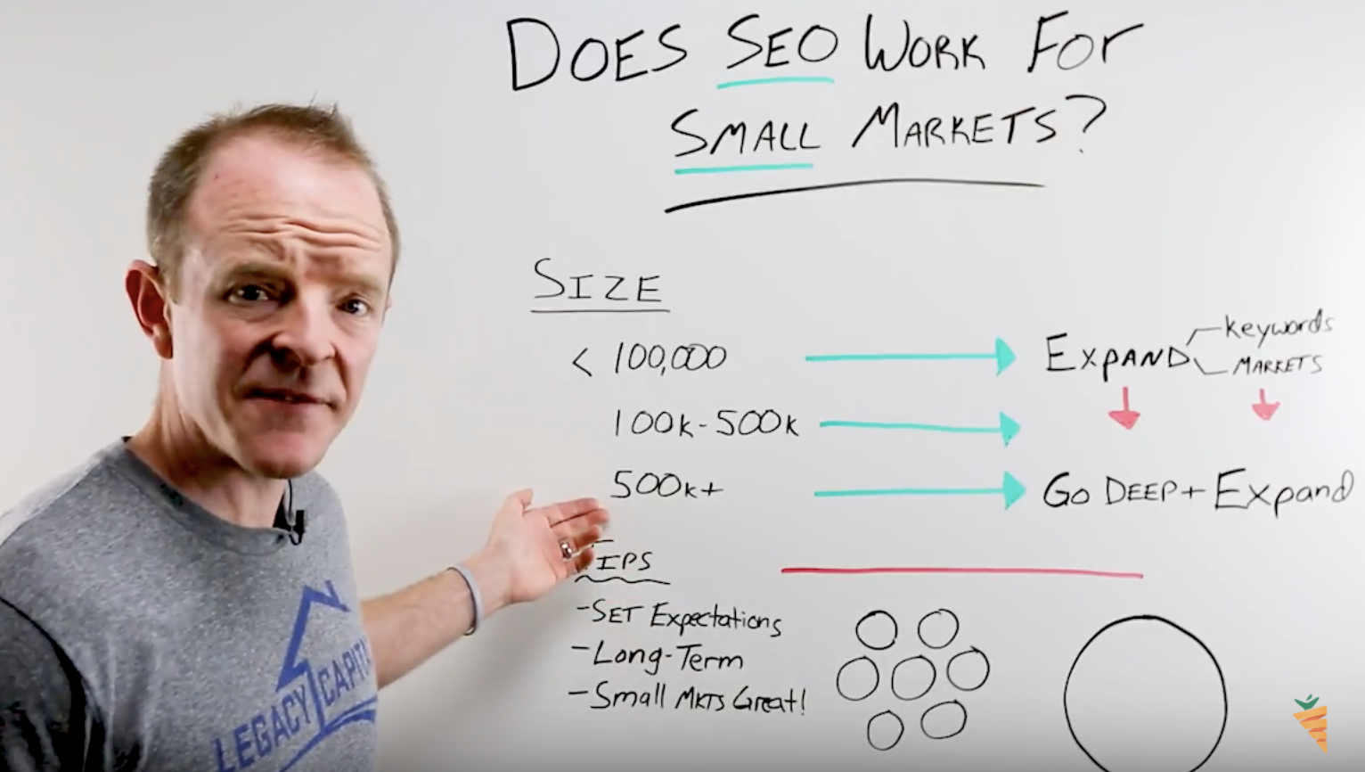 seo for large real estate markets