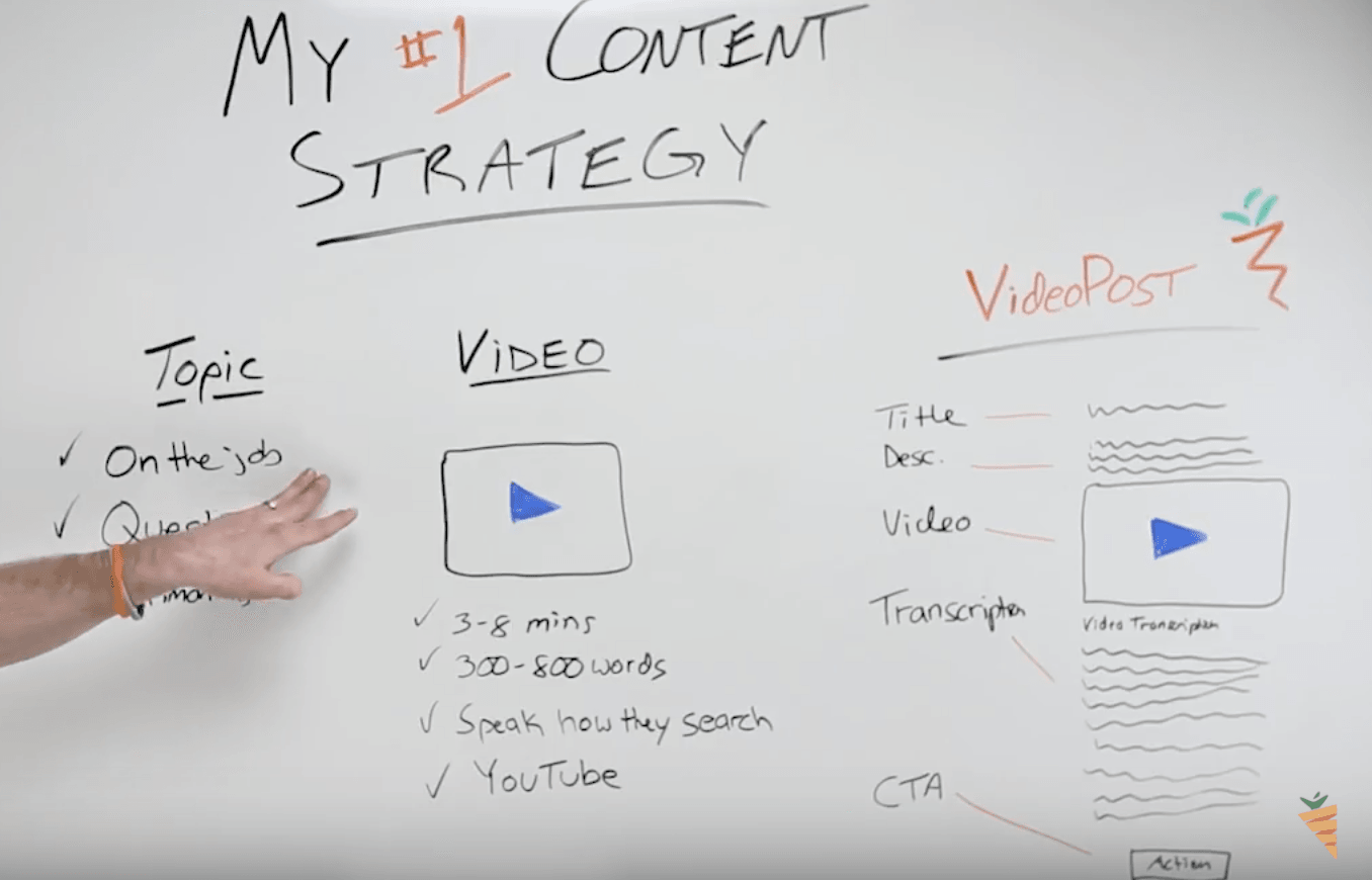 Content Marketing Strategy for Real Estate: on-the-job content