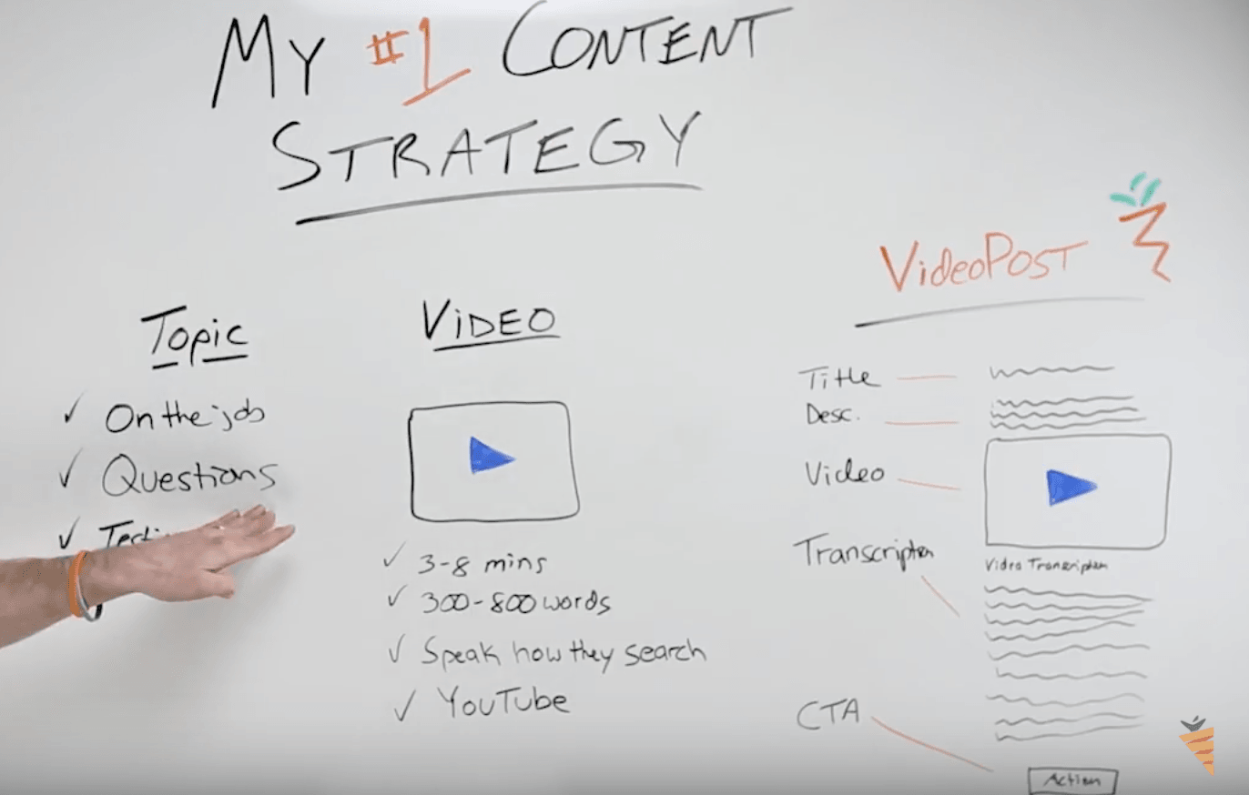 Content Marketing Strategy for Real Estate: Questions