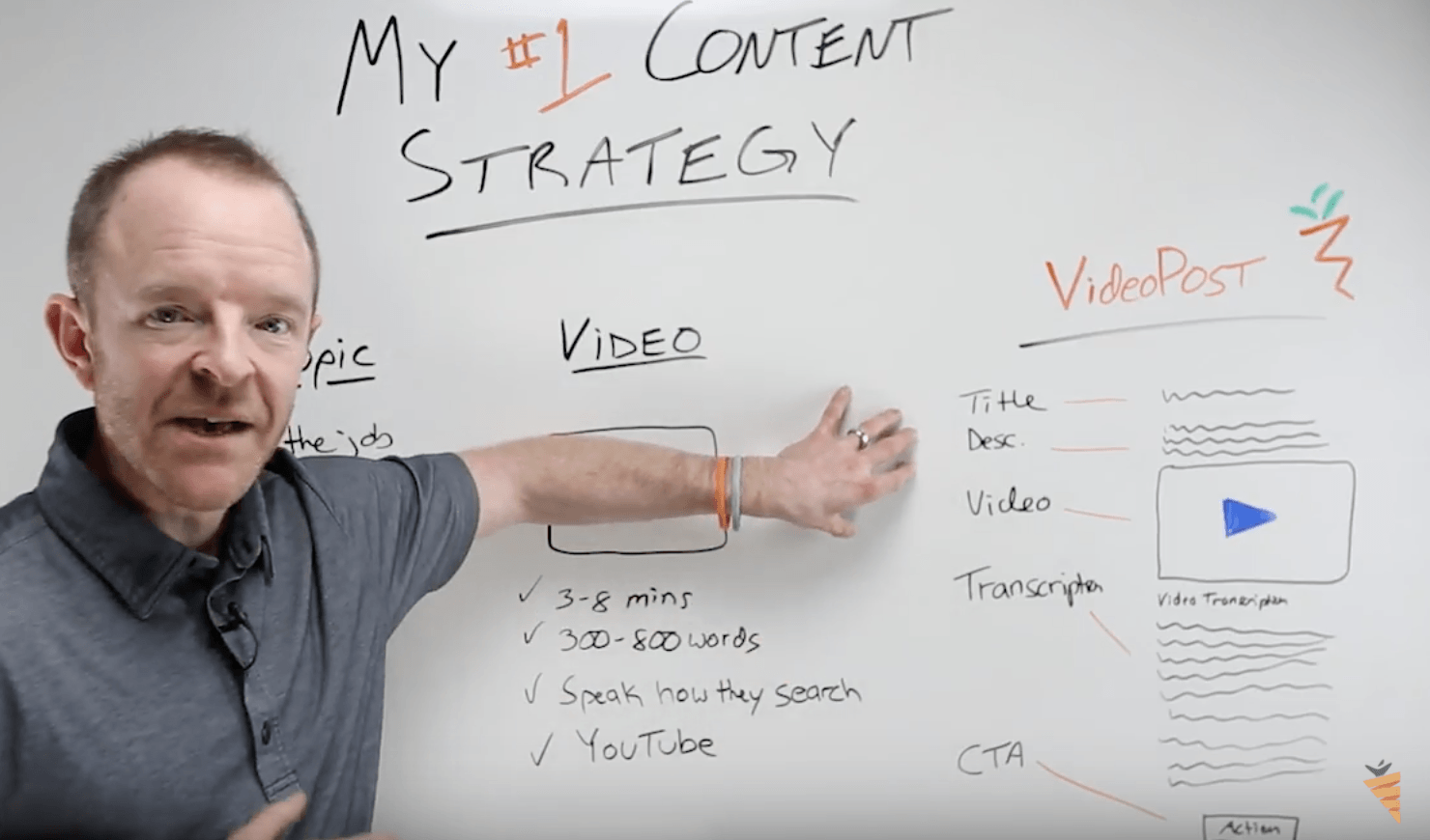 Content Marketing Strategy for Real Estate: Video Post
