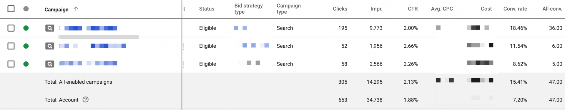 motivated seller adwords account