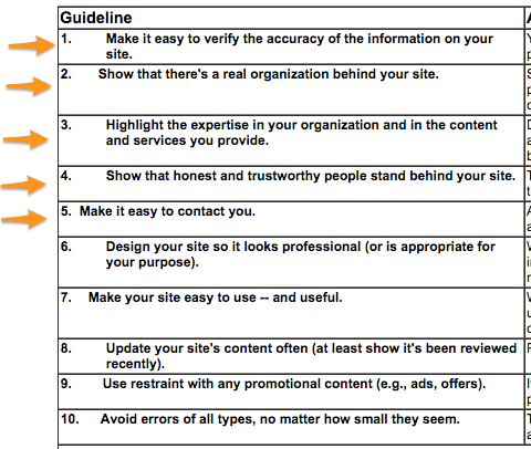 Stanford Web Credibility Research Results: The orange arrows point to the credibility elements that involve you making it easier to connect with you as a person. It matters.