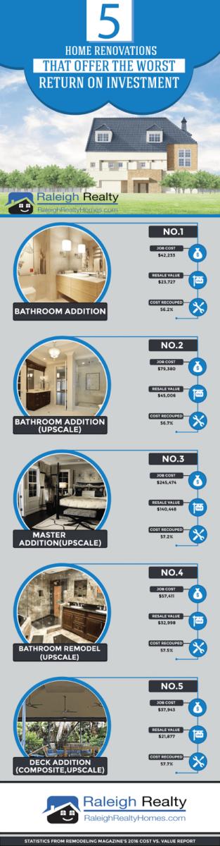 Real Estate Infographics ROI