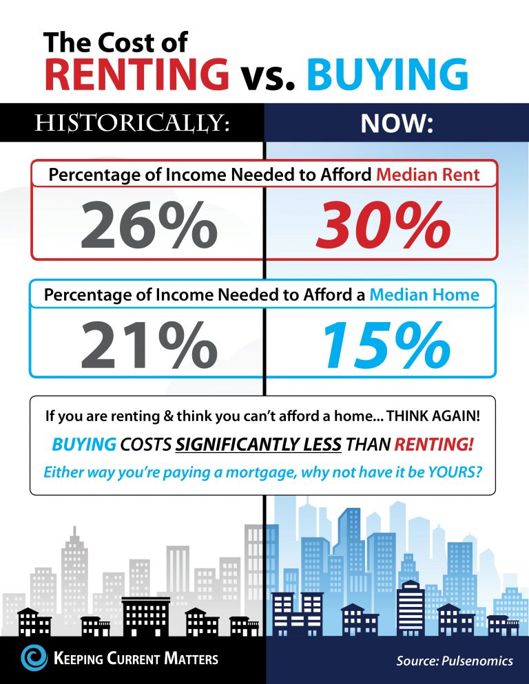 Real Estate Infographics rent vs buying