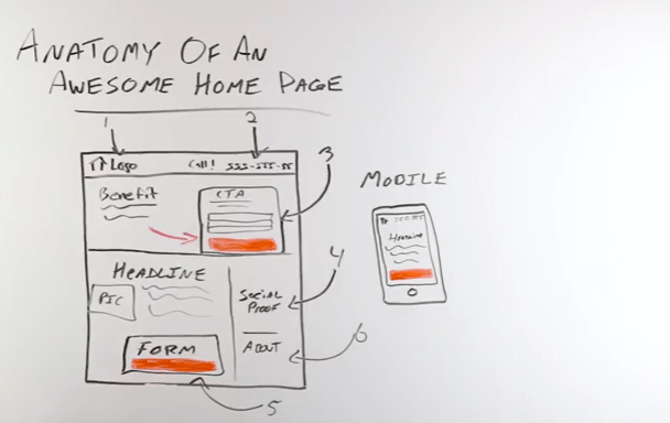 anatomy of a home page