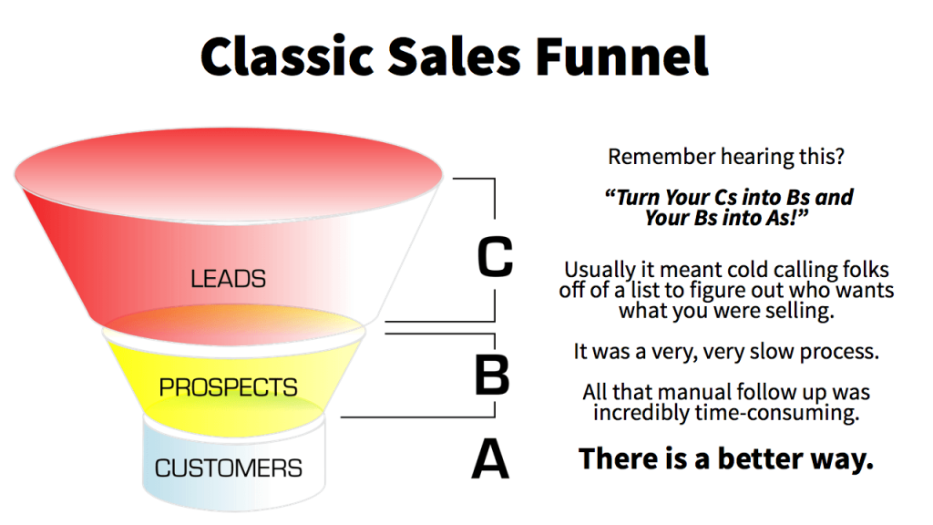 building a sales vortex.005