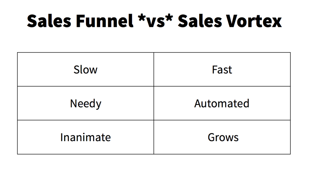 building a sales vortex.007