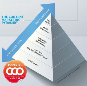 contnet-marketing-pyramid-realestate