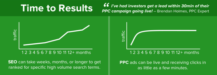 seo vs ppc time to results