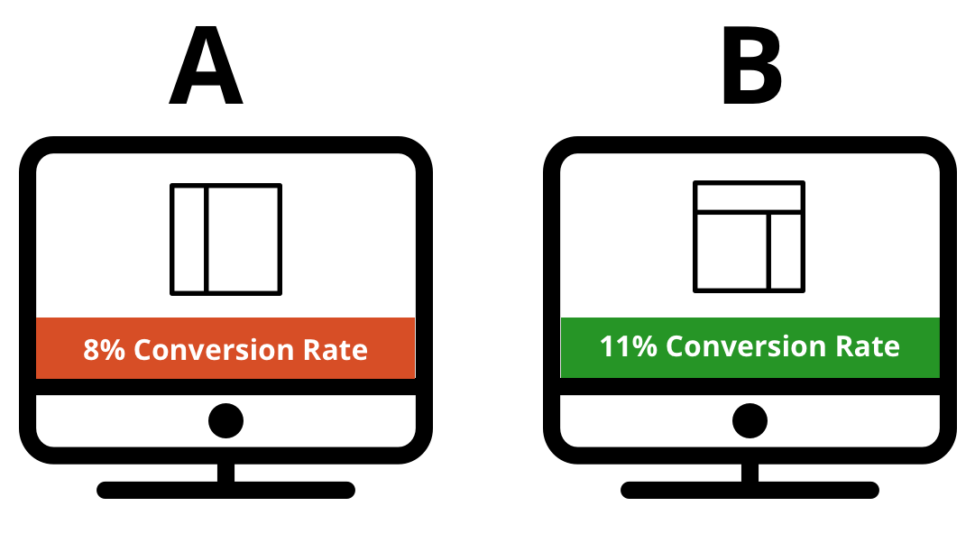 Conversion Testing Methodology