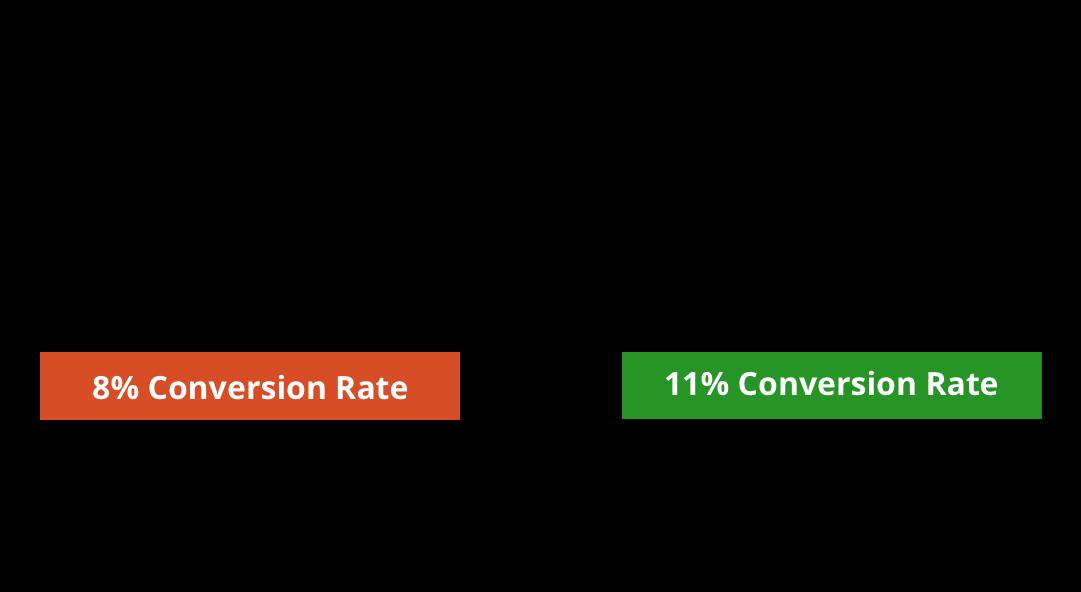 Conversion Testing Methodology