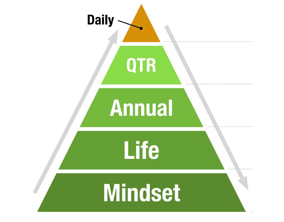 my annual planning pyramid