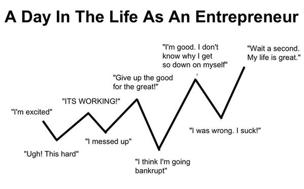 day in the life as an entrepreneur