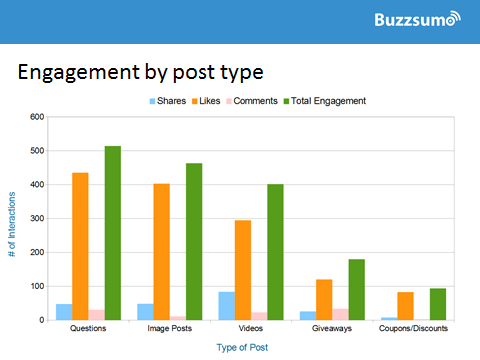 buzzsumo engagement by post type stats