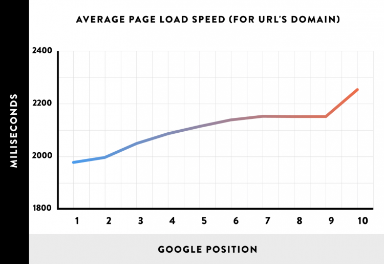average page load speed vs google position