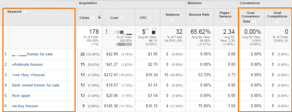 google analytics for real estate