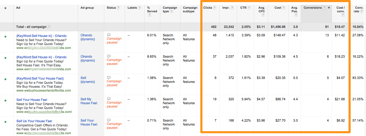 google ppc bids for real estate investing campaigns
