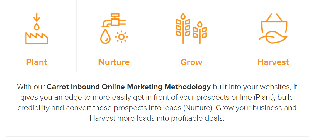 InvestorCarrot Inbound Online Marketing