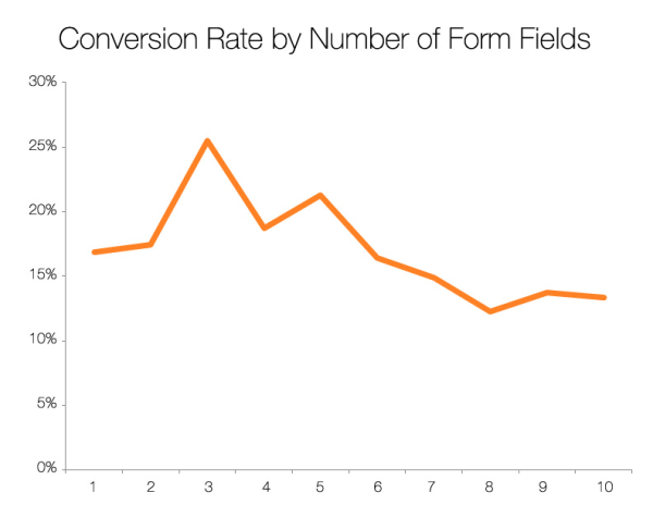 vwo conversion rate by form fields
