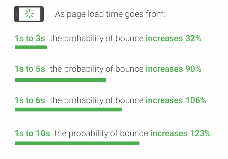 page load times probability bounce rate