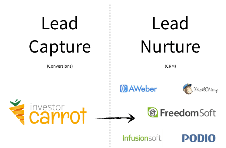 InvestorCarrot sites do an awesome job of converting leads... if you want to get the best value from your business, you've got to know about lead nurturing.