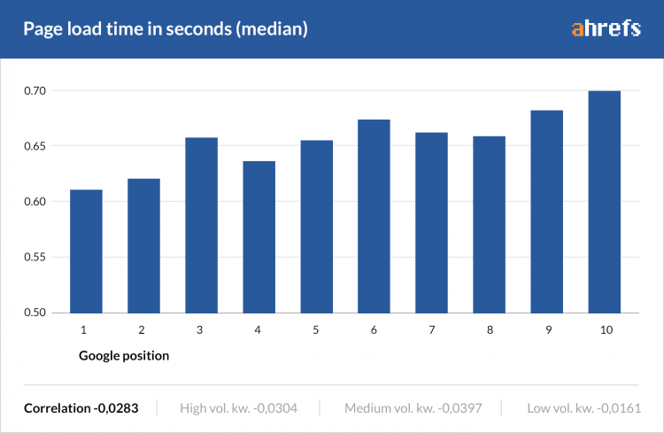 page load time vs. google position