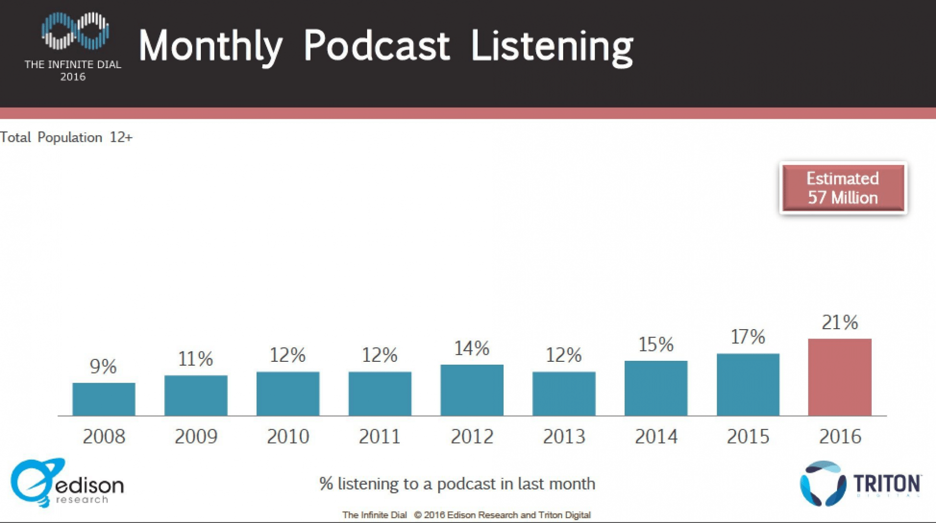 monthly podcast listening example