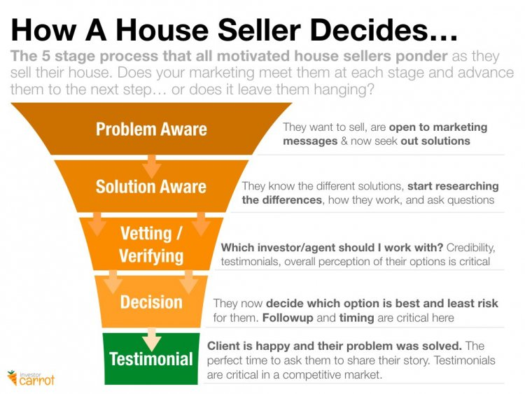 motivated house seller leads marketing infographic
