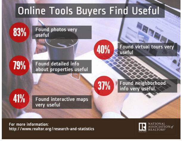 online tools buyers find useful