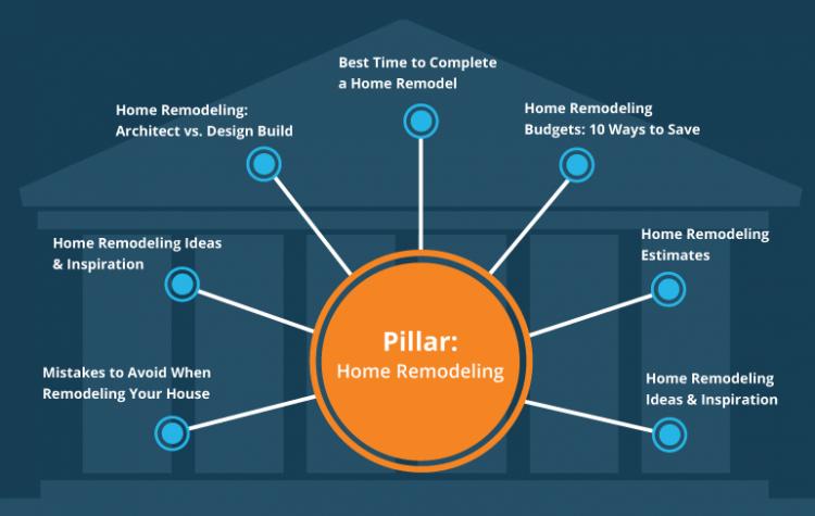 content pillar graphic