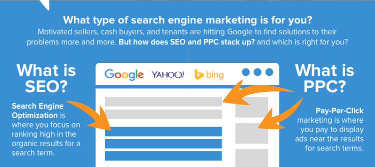 seo-vs-ppc for real estate investors