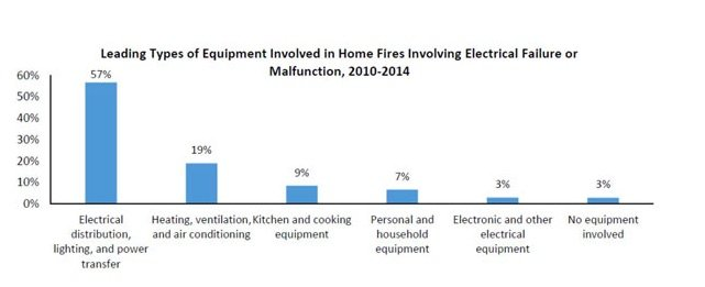Most common home fire causes