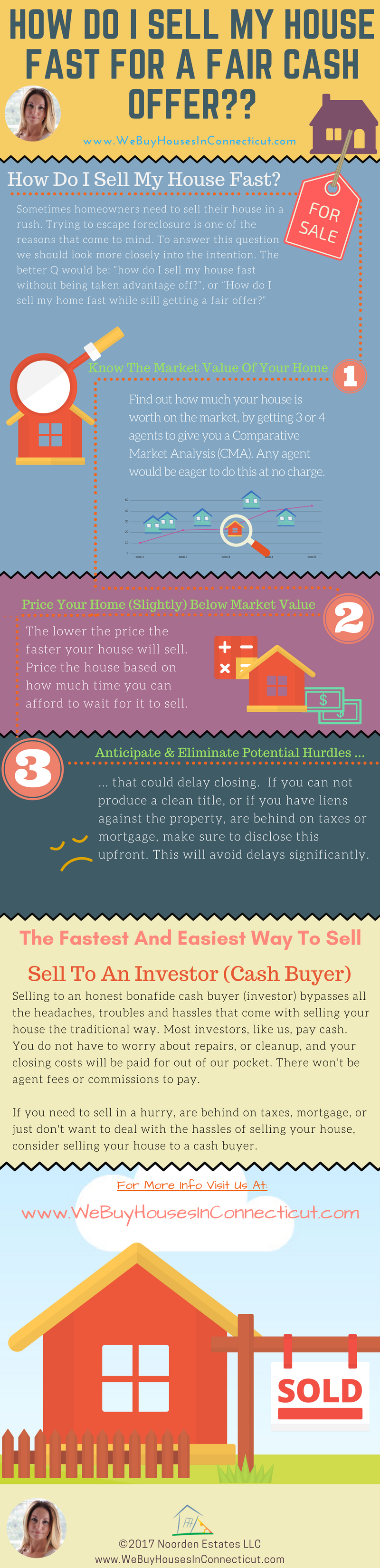 How do I sell my house in CT fast for cash?