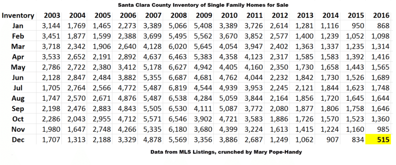 housing inventory level in santa clara county