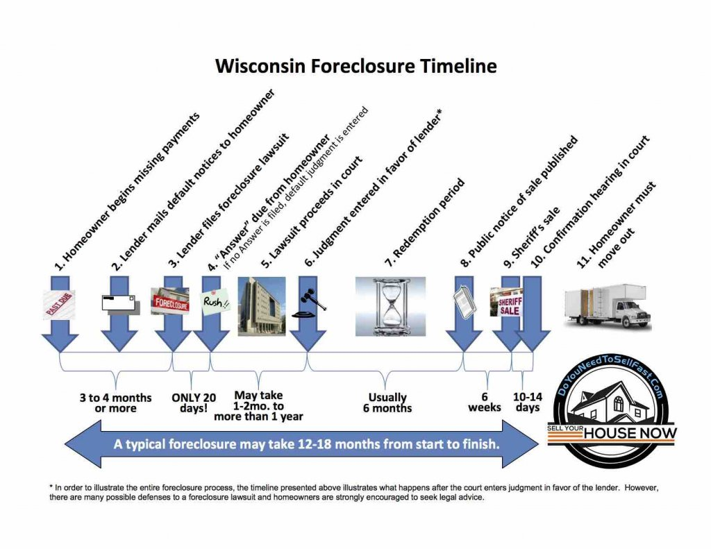 WI-foreclosure-Timeline